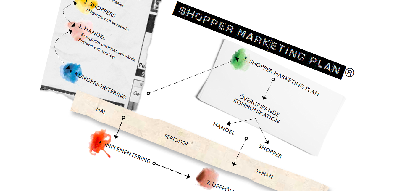 Shopper Marketing Plan